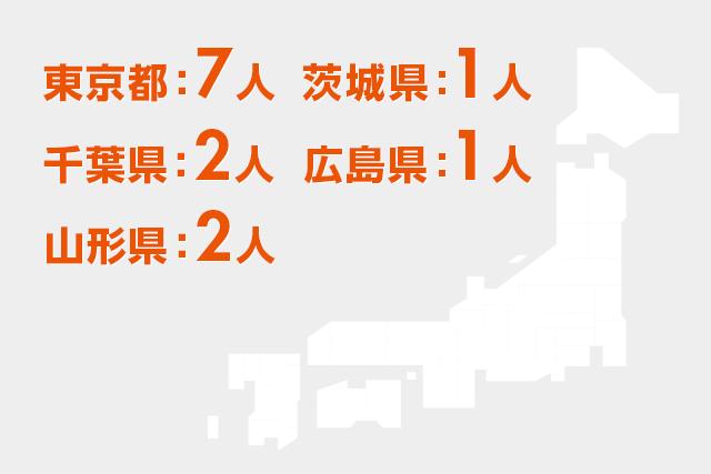 東京都:7人千葉県:2人山形県:2人茨城県:1人広島県:1人